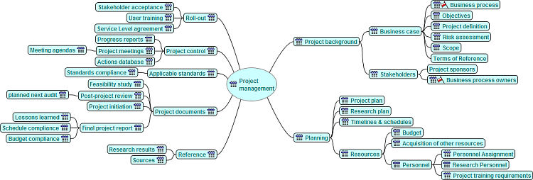 Project-management-mind-map