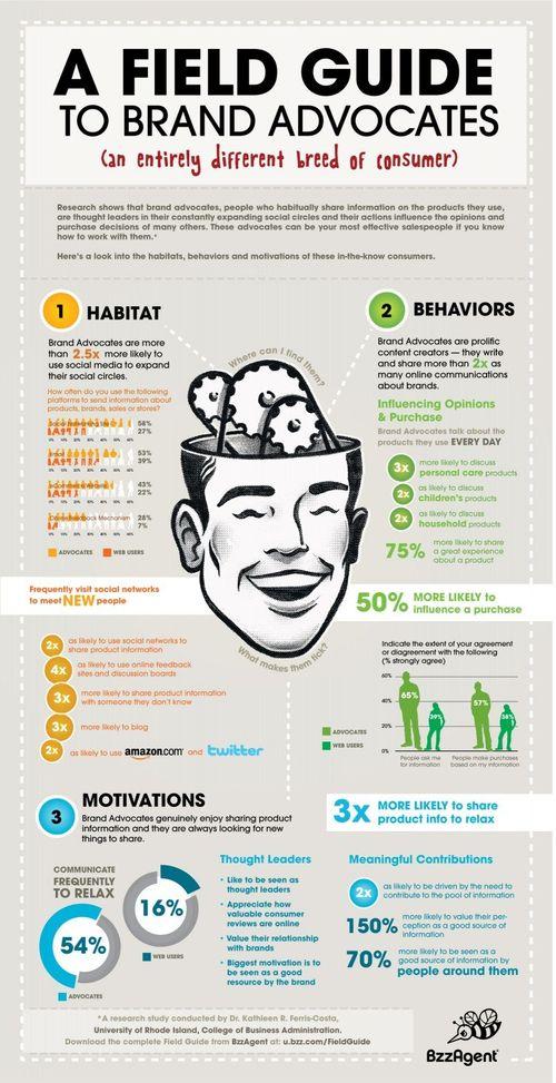 Branding-Infographic