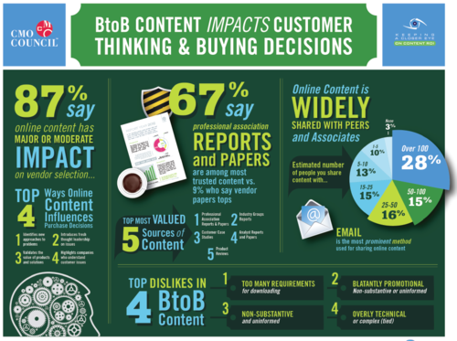 Content-impacts-b2b-graphic