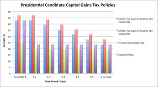 Candidate Capital Gains Tax Graph