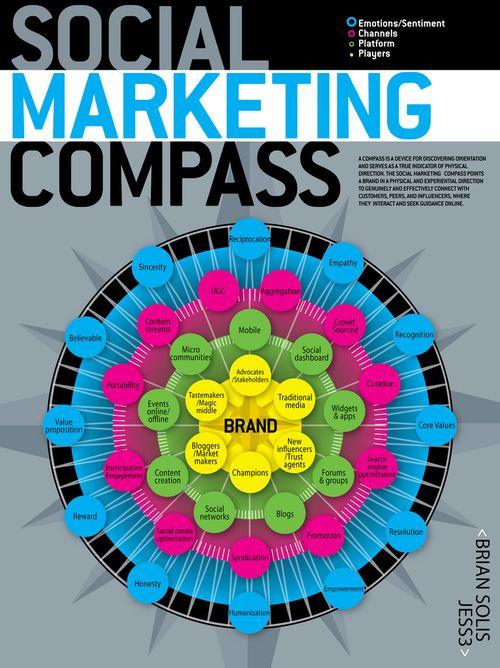 Socialmediacompass