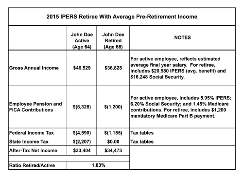 2015 Ipers Retirement