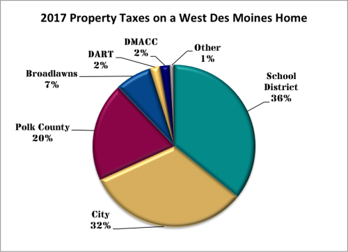 2017 Property Taxes on a West Des Moines Home