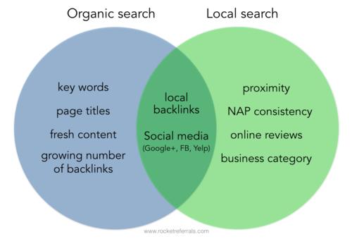 Organic vs local